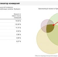 Отслеживание многоканальной последовательности в Google Analytics